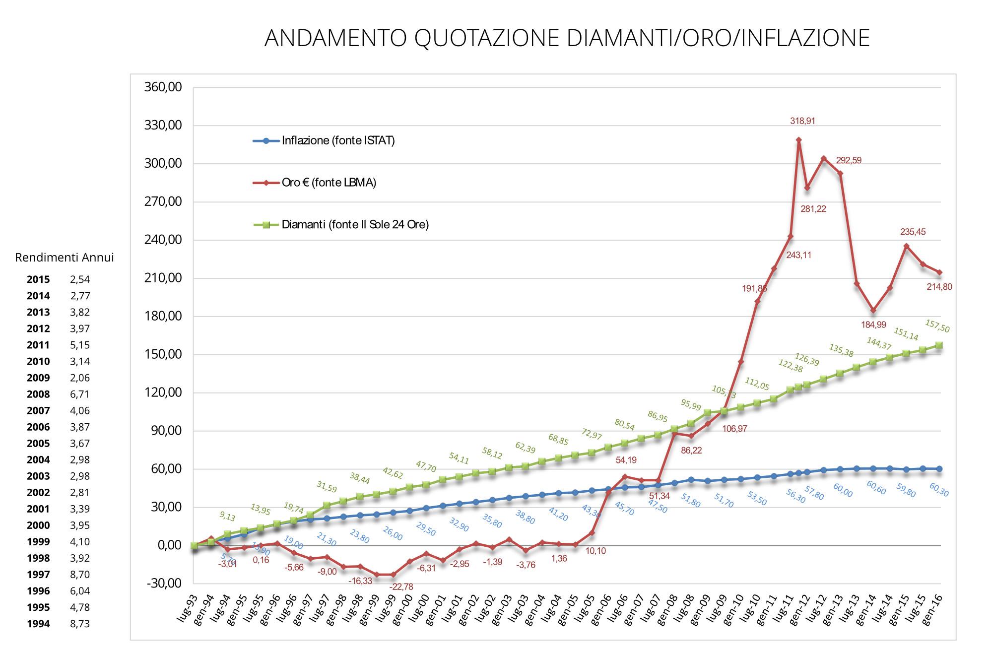 grafico-2016-diamanti-v2
