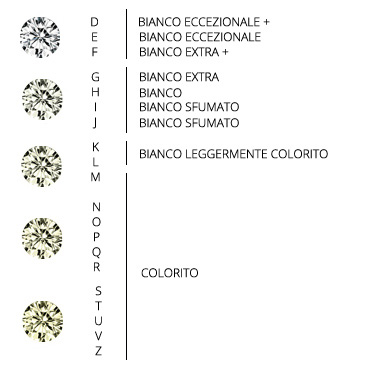 gradazione-colore-diamanti